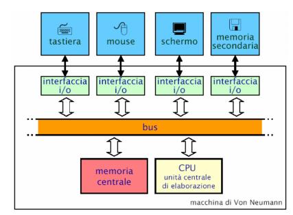 06 - Macchina di Von Neumann